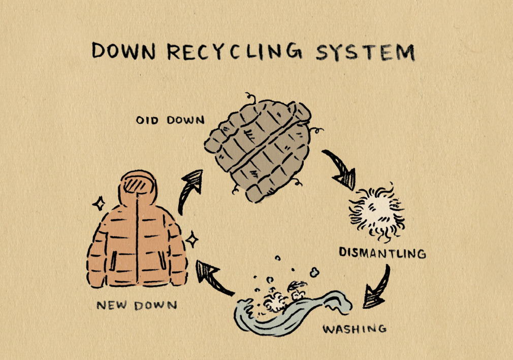 NANGA Down Recycling System
