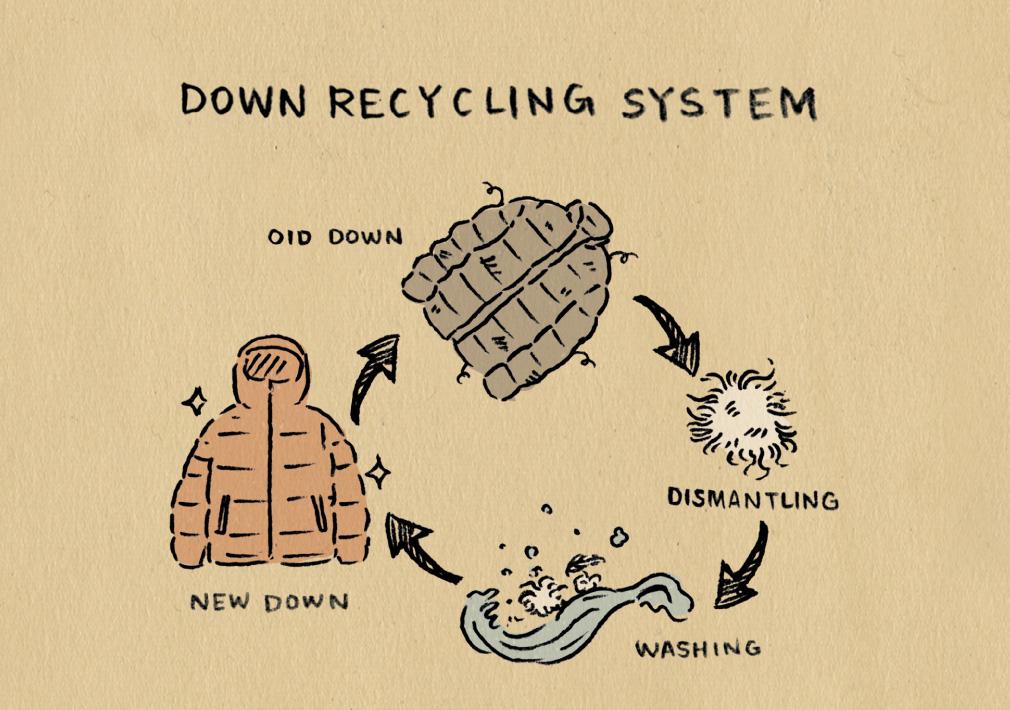 NANGA Down Recycling System